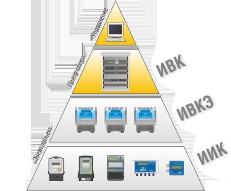 Архитектура ИИС «Пирамида»